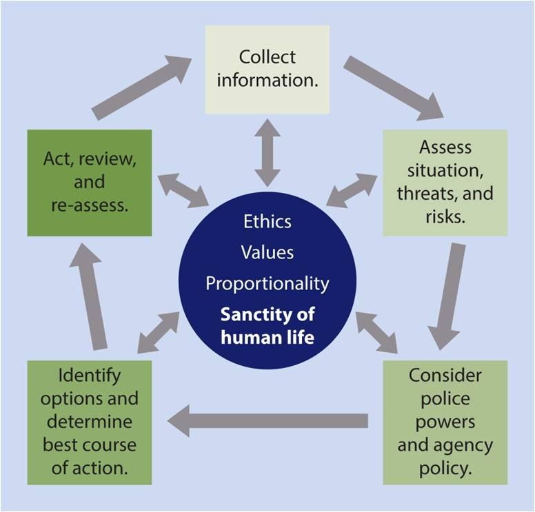 critical decision making model